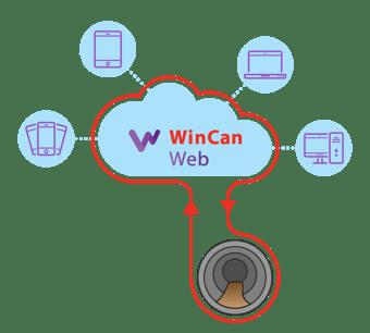 WinCan Web