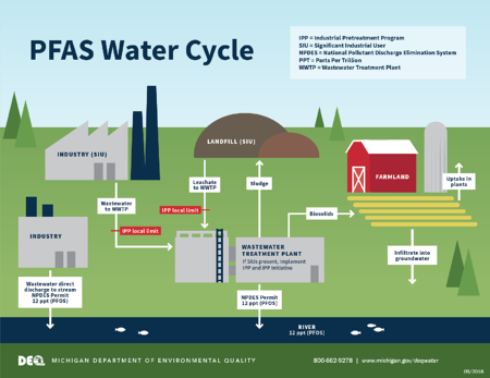 PFAS Water Cycle Image by Michigan Department of Environmental Quality